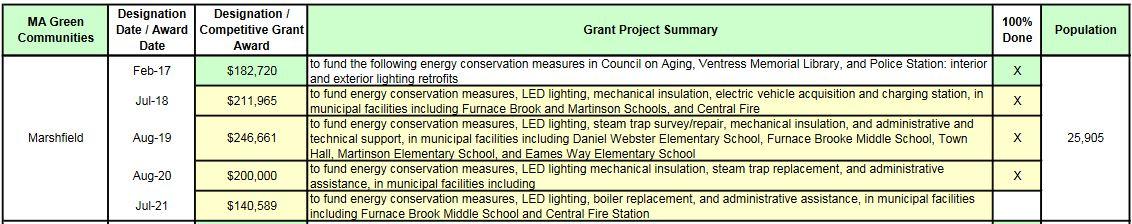 GreenCommunities Grants_Marshfield